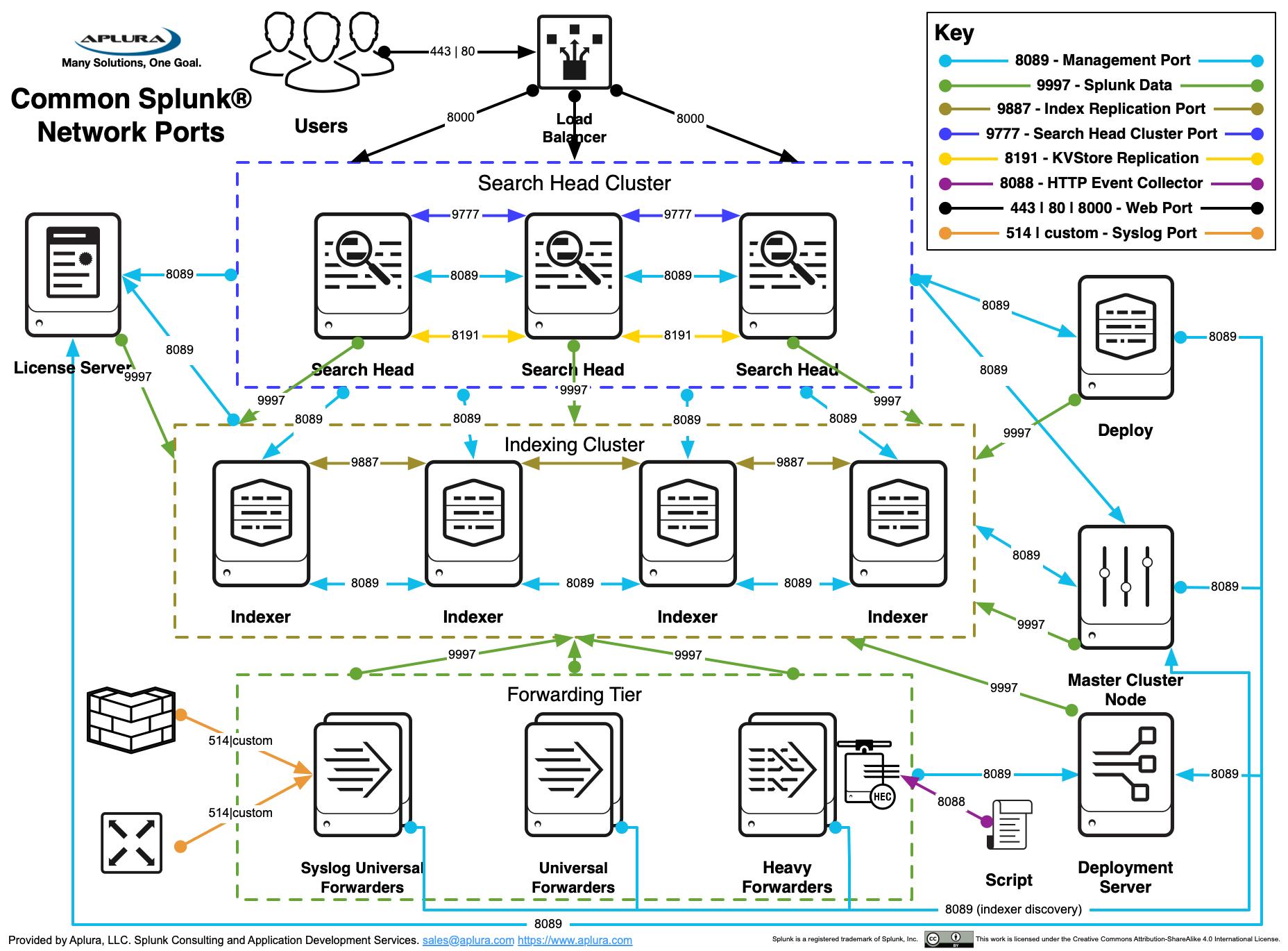 splunk best practices - aplura loop hardware diagram